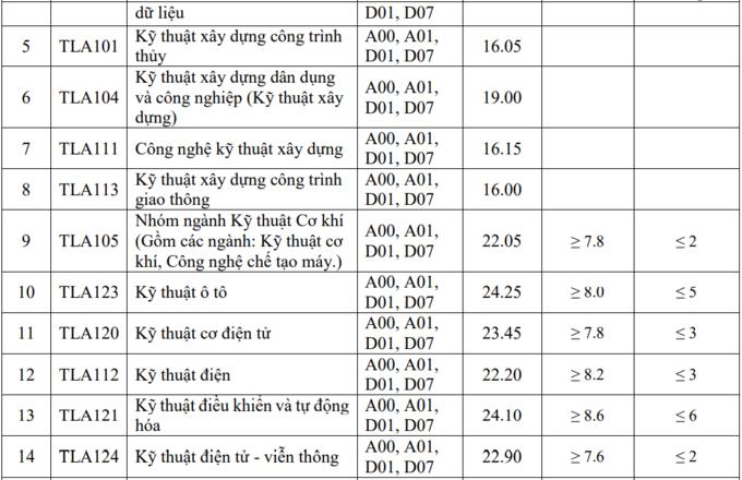diem-chuan-nganh-oto-dai-hoc-thuy-loi-2021.png